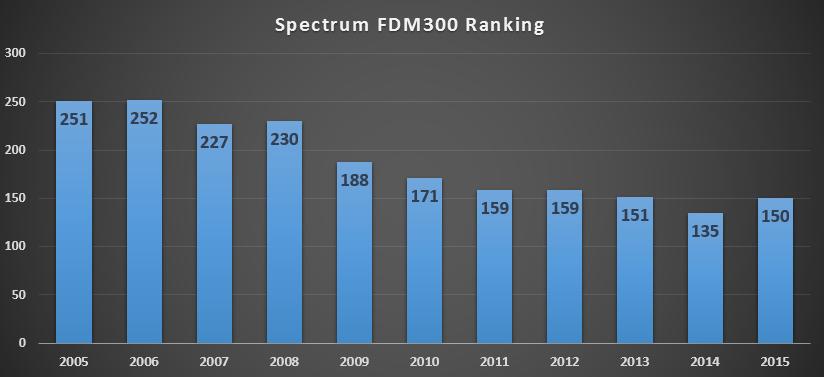 Spectrum FDM300 Ranking Chart